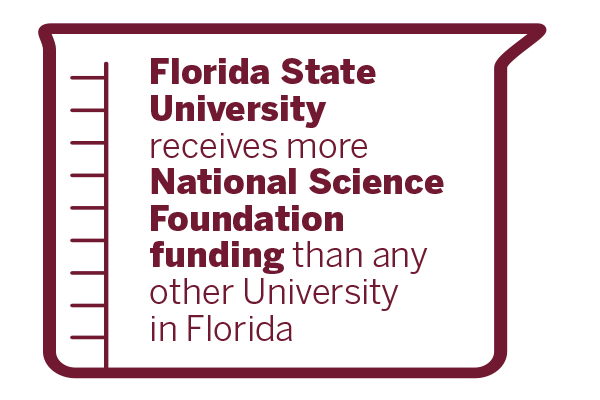 FSU receives more National Science Foundation funding than any other University