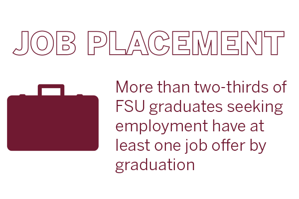 Job Placement - More than two-thirds of FSU graduates seeking employment have at least one job offer by graduation