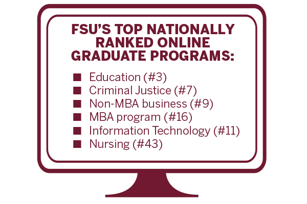 FSU's Top Nationally Ranked Online Graduate Programs: Education(#3), Criminal Justice(#7), Non-MBA business (#9), MBA program (#16), Information Technology (#11), Nursing (#43)