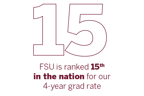FSU is ranked 15th in the nation for our 4-year grad rate