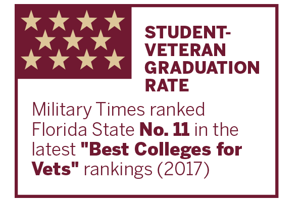 Student-Veteran Graduation Rate: Military Times ranked Florida State No. 11 in the latest 'Best Colleges for Vets' rankings (2017)